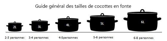 quelle taille choisir cocotte en fonte